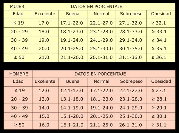 tabla-porcentaje-grasa-corporal