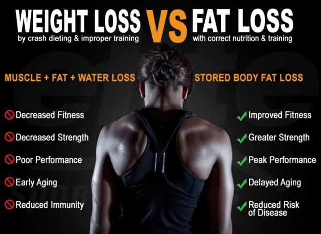 Weight-Loss-vs-Fat-Loss